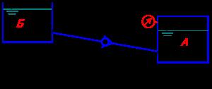 Чему должно быть равно манометрическое давление рм на поверхности жидкости в закрытом резервуаре А (рисунок 23) для того, чтобы обеспечить подачу жидкости Ж в количестве Q при температуре 20 ºC в открытый резервуар Б? Разность уровней в резервуарах Н. Трубопровод из материала М имеет длину 2l и диаметр d. Посредине трубопровода установлен обратный клапан K, коэффициент местного сопротивления которого ζкл. Построить пьезометрическую и напорную линии. Данные в соответствии с вариантом задания выбрать из таблицы 10.