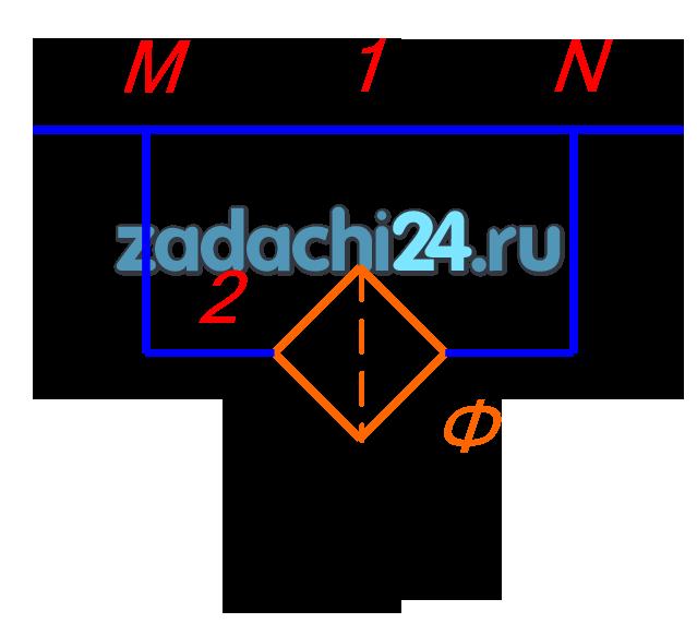 Трубопровод с расходом жидкости Q в точке M разветвляется на два трубопровода (рис.1): первый имеет дину L1 и внутренний диаметр d1, второй — L2, d2. В точке N трубопроводы 1 и 2 соединяются. Во втором трубопроводе установлен фильтр Ф, сопротивление которого эквивалентно трубе длиной Lэ=md2. Определить расход Q и потерю давления Δрпот в каждом трубопроводе, если плотность жидкости ρ=900 кг/м³, кинематическая вязкость жидкости v=1 Ст=104 м²/с.
