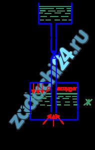 Жидкость Ж подается в открытый верхний бак по вертикальной трубе длиной l и диаметром d за счет давления воздуха в нижнем резервуаре (рис.8). Определить давление p воздуха, при котором расход будет равен Q. Принять коэффициенты сопротивления: вентиля ξв=8,0; входа в трубу ξвх=0,5; выхода в бак ξвых=1,0. Эквивалентная шероховатость стенок трубы кэ=0,2 мм.