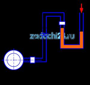 Определить абсолютное давление воды в трубопроводе, если U-образный ртутный манометр показал перепад Δh=0,5 м. Атмосферное давление ратм=100 кПа, высота водяного столба hст=1,36 м (рис.1). Плотность ртути ρрт=13550 кг/м³.