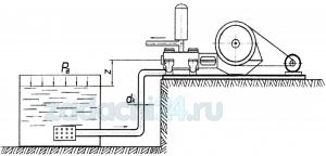 Проверить условия всасывания поршневого насоса (рис.1), если известно. что высота его установки над уровнем жидкости и приемном резервуаре открытого типа равна z. Поршень насоса при длине хода L совершает n ходов в единицу времени, диаметр цилиндровых втулок D. Длина всасывающей линии lвс, а ее диаметр dвс. Перекачиваемая жидкость имеет плотность ρ и температуру t, ºC, потери во всасывающем клапане составляют hкл.