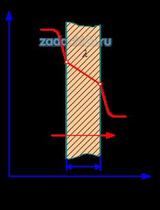 Плоская кирпичная стенка толщиной δ омывается с одной стороны газами с температурой tж1, с другой – воздухом с температурой tж2. Коэффициент теплоотдачи газов к стенке α1=470 Вт/(м²·К); от стенки к воздуху α2=150 Вт/(м²·К). Коэффициент теплопроводности кирпичной кладки λ=1,28 Вт/(м·К). Определить: удельный тепловой q, Вт/м²; коэффициент теплопередачи k, Вт/(м²·К), температуры поверхностей стенок tст1 и tст2.