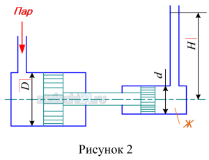 Паровой прямодействующий насос подает жидкость Ж на высоту Н (рис.2). Каково абсолютное давление пара, если диаметр парового цилиндра D, а насосного цилиндра d? Потерями на трение пренебречь.