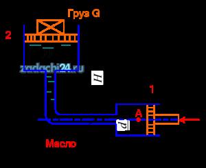 Определить абсолютное давление в точке A и вес груза G, лежащего на поршне 2, если для его подъема к поршню 1 приложена сила F=500 Н. Диаметры поршней D=300 мм, d=80 мм. Высота Н=1,5 м. Плотность масла ρм=850 кг/м³.
