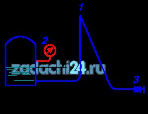 Определить вакуумметрическое давление в верхней точке сифона (точка 1) в момент его зарядки (заполнением жидкостью), если показания манометра 2 равно рм, а удельный вес жидкости γ. Движение жидкости в сифоне отсутствует (задвижка 3 закрыта) (рис. 1.3).