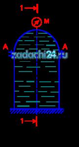 Вертикальная цилиндрическая цистерна с полусферической крышкой до самого верха заполнена жидкостью, плотность которой ρ. Диаметр цистерны D, высота её цилиндрической части H. Манометр M показывает манометрическое давление рм. Определить силу, растягивающую болты А, и горизонтальную силу, разрывающую цистерну по сечению 1-1. Силой тяжести крышки пренебречь. Векторы сил показать на схеме.