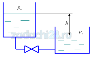 Вода при 20 ºС (ν=10-6 м²/c) вытекает из верхнего бака в нижний через трубопровод длиной L, имеющий n резких поворотов и один вентиль (ζвх), с расходом Q. Разность уровней в баках равна h. Найти необходимый для пропускания такого расхода внутренний диаметр трубопровода d. Вид трубы - см. табл.3.1. Задачу решить графоаналитическим методом. Полученное значение d выразить в м и мм.