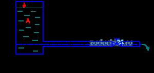 Из бака А при постоянном напоре «Н» по прямому горизонтальному трубопроводу длиной l и диаметром d вытекает жидкость «Ж» в атмосферу, а на расстоянии l1 от начала трубопровода установлен вентиль (рис. 12). Определить расход воды в напорном трубопроводе при открытом вентиле. λ=0,03; ζвх=0,5; α=1,1.
