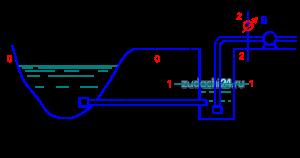 ода из реки по самотечному трубопроводу длиной L и диаметром d подается в водоприемный колодец, из которого насосом с расходом Q она перекачивается в водонапорную башню. Диаметр всасывающей линии насоса - dвс, длина – Lвс. Ось насоса расположена выше уровня воды в реке на величину Н (рис. 2.3). Требуется определить: Давление при входе в насос (показание вакуумметра в сечении 2-2), выраженное в метрах водяного столба. Как изменится величина вакуума в этом сечении, если воду в колодец подавать по двум трубам одинакового диаметра d?