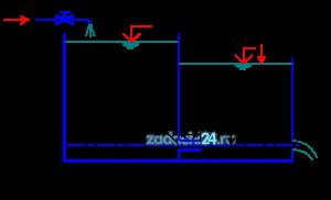 В бак, разделенный перегородкой на два отсека, подается жидкость Ж в количестве Q. Температура жидкости 20 ºC. В перегородке бака имеется цилиндрический насадок, диаметр которого d, а длина l=3d. Жидкость из второго отсека через отверстие диаметром d1 поступает наружу, в атмосферу. Определить H1 и H2 уровней жидкости. Данные для решения задачи в соответствии с вариантом задания выбрать из табл.4.