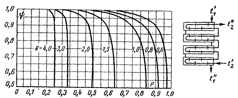 Рекуперативного газовоздушного теплообменника Пластины теплообменника Этра ЭТ-301 Кемерово