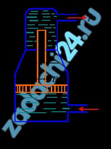 Определить давление р, получаемое в гидравлическом мультипликаторе (рис. 7), если под поршень диаметром D подводится вода при манометрическом давлении pм. Диаметр скалки d. Трением в уплотнениях пренебречь.