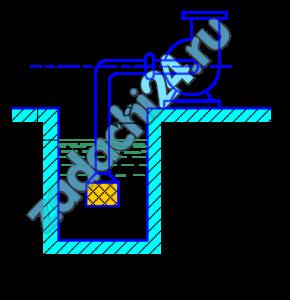 Центробежный насос производительностью Q работает при частоте вращения n (рис.16). Определить допустимую высоту всасывания, если диаметр всасывающей трубы d, а ее длина l. Коэффициент кавитации в формуле Руднева принять равным C. Температура воды t=20ºC. Коэффициент сопротивления колена ξ=0,2. Коэффициент сопротивления входа в трубу ξвх=1,8. Эквивалентная шероховатость стенок трубы кэ=0,15 мм.