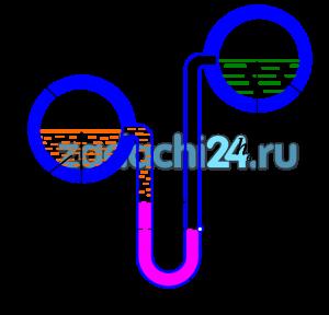 Два горизонтальных цилиндрических трубопровода A и B содержат соответственно минеральное масло плотностью 900 кг/м³ и воду плотностью 1000 кг/м³. Высоты жидкостей, представленные на рис.1, имеют следующие значения: hм=0,2 м; hрт=0,4 м; hв=0,9 м. Зная, что гидростатическое давление на оси в трубопроводе А равно 0,6·105 Па, определить давление на оси трубопровода В.