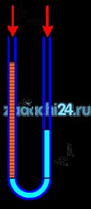 В U - образную трубку налита ртуть и вода. Определить h, если hрт=80 мм, плотность ртути ρрт=13600 кг/м³, воды - ρв=1000 кг/м³. Ответ: h=1,008 м.