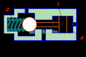На рисунке представлена конструктивная схема гидрозамка, проходное сечение которого открывается при подаче в полость А управляющего потока жидкости с давлением ру. Определить, при каком минимальном значении ру толкатель поршня 1 сможет открыть шариковый клапан, если известно: предварительное усилие пружины 2 F=50 H; D=25 мм, d=15 мм, р1=0,5 МПа, р2=0,2 МПа. Силами трения пренебречь.