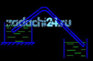 Из верхнего резервуара в нижний поступает вода при температуре t=40 ºC по новому стальному сифонному трубопроводу (рис.20) диаметром d=0,025 м, длиной l=14 м и расходом Q=5·10-4 м³/c. Расстояние от начала трубопровода до наивысшей точки сифона равно 4 м. Определить разность уровней Н в резервуарах и вакуум в наивысшей точке сифона при превышении ее отметки над уровнем воды в верхнем резервуаре h=2,5 м. Радиус закругления поворота Rп=d.