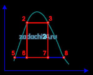 Определить с помощью таблиц воды и водяного пара для указанных точек параметры t, p, υ, h, s, x.  Исходные данные для расчета даны в табл.1 по вариантам.  Размерность величин: t [ºC], р [бар], υ [м³/кг], h [кДж/кг], s [кДж/(кг·К)].  Результаты представить в виде таблицы (по вертикали – номера точек, по горизонтали – параметры