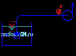 Центробежный насос, перекачивающий жидкость Ж при температуре 20 ºС, развивает подачу Q. Определить допустимую высоту всасывания hв, если длина всасывающего трубопровода l, диаметр d, эквивалентная шероховатость Δэ, коэффициент сопротивления обратного клапана ζк, а показание вакуумметра не превышало бы р1. Построить пьезометрическую и напорную линии.