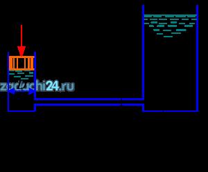 Поршень диаметром D движется равномерно вниз в цилиндре, подавая жидкость Ж в открытый резервуар с постоянным уровнем (рис.9). Диаметр трубопровода d, его длина l. Когда поршень находится ниже уровня жидкости в резервуаре на H, потребная для его перемещения сила равна F. Определить скорость поршня и расход жидкости в трубопроводе. Построить напорную и пьезометрическую линии для трубопровода. Коэффициент гидравлического трения трубы принять λ=0,03. Коэффициент сопротивления входа в трубу ξвх=0,5. Коэффициент сопротивления выхода в трубу ξвых=1,0.