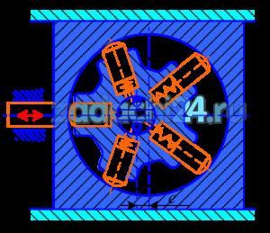 При постоянном расходе жидкости, подводимой к радиально - поршневому гидромотору, частоту вращения его ротора можно изменять за счет перемещения статора и, следовательно, изменения эксцентриситета е. Определить максимальную частоту вращения ротора гидромотора, нагруженного постоянным моментом М=300 Н·м, если известно: максимальное давление на входе в гидромотор pmax=20 МПа; расход подводимой жидкости Q=15 л/мин; объемный КПД гидромотора η0=0,9 при pmax; механический КПД при том же давлении ηм=0,92.