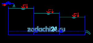 В бак, разделенный перегородками на три отсека, подается жидкость Ж в количестве Q. Температура жидкости 20 ºC. В первой перегородке бака имеется коноидальный насадок, диаметр которого равен d, а длина l=3d; во второй перегородке бака – цилиндрический насадок с таким же диаметром d и длиной l=3d. Жидкость из третьего отсека через отверстие диаметром d1 поступает наружу, в атмосферу. Определить H1, H2 и H3 уровней жидкости.