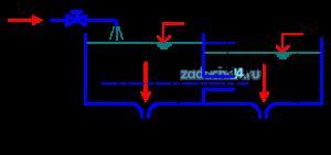 В бак, разделенный на две секции перегородкой, в которой установлен цилиндрический насадок диаметром d и длиной l=4d, поступает жидкость Ж в количестве Q при температуре 20 ºC. Из каждой секции жидкость самотеком через данные отверстия диаметром d вытекает в атмосферу. Определить распределение расходов, вытекающих через левый отсек Q1 и правый отсек Q2, если течение является установившимся.