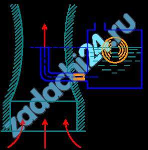 Определить расход бензина через жиклер Ж карбюратора диаметром d=1,2 мм, если коэффициент расхода жиклера μ=0,8. Сопротивлением бензотрубки пренебречь. Давление в поплавковой камере атмосферное. Дано разрежение (вакуум) в горловине диффузора рвак=18 кПа, ρб=750 кг/м³.