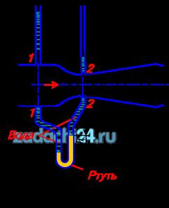 К расходомеру Вентури присоединены два пьезометра и дифференциальный ртутный манометр. Выразить расход воды Q через размеры расходомера D и d, разность показаний пьезометров ΔH, а также через показание дифференциального манометра Δh. Дан коэффициент сопротивления ζ участка между сечениями 1-1 и 2-2 (рис.1).