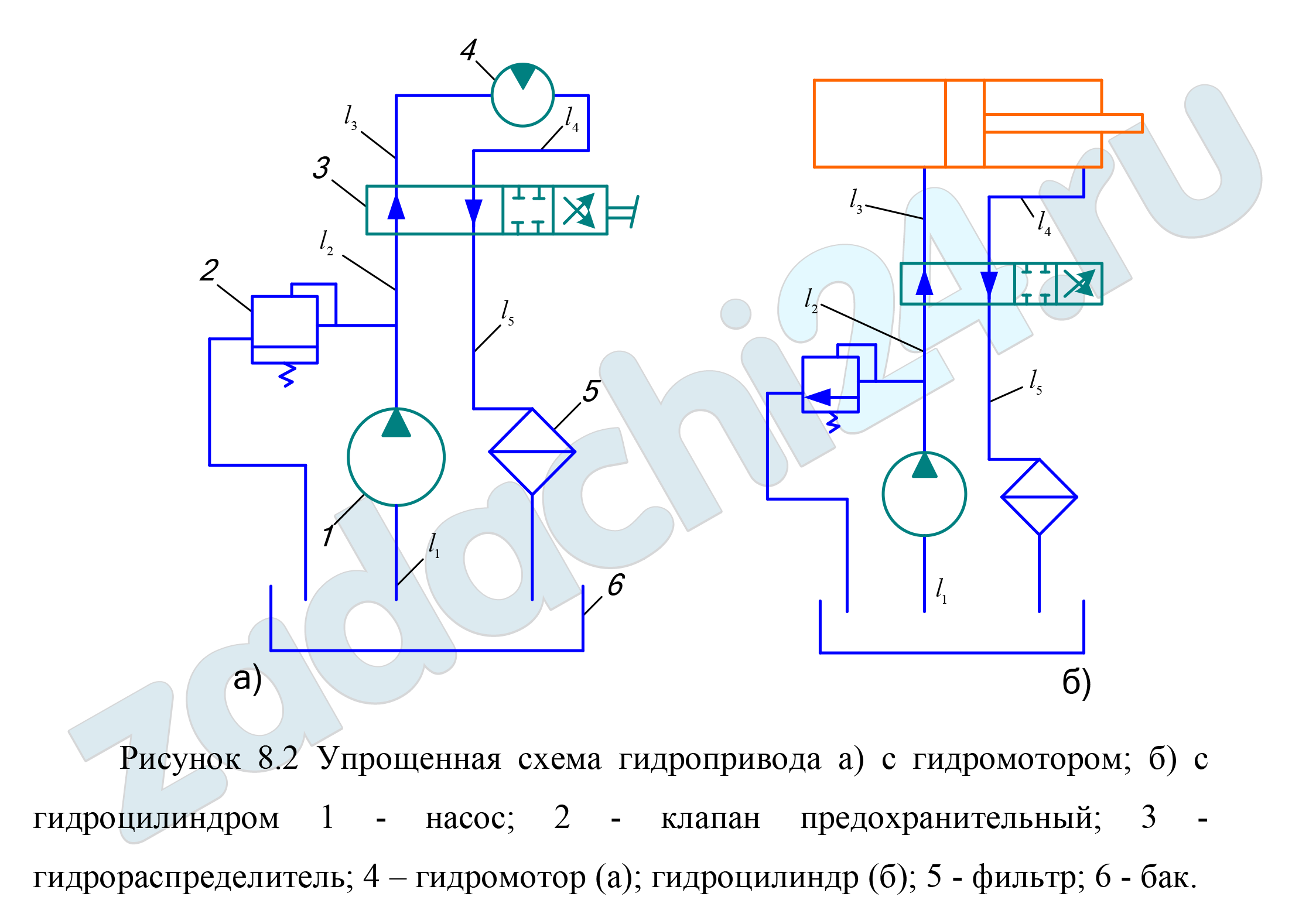 На основании упрощенной схемы гидропривода (рис.8.2) определить рабочее давление и расход заданного гидродвигателя; выбрать диаметры трубопроводов и определить потери давления в них; определить подачу, давление, мощность насоса и общий КПД гидропривода. Принять потери давления в гидрораспределителе Δрр=0,3 МПа, в фильтре - Δрф=0,15 МПа; объемный и общий КПД: гидромотора -ηмо=0,95 и ηм=0,90, гидроцилиндра - ηцо=1,0 и ηц=0,97, насоса - ηно=0,94 и ηн=0,85. Исходные данные к решению задачи приведены в таблице 8.1.