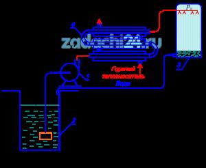 Рассчитать трубопровод и подобрать марку центробежного насоса 1 (рисунок 3.1) типа К для подачи воды в количестве Q из резервуара 2 на градирню 3 в схеме охлаждения оборотной воды завода мясокостной муки. Вода подается по трубопроводу длиной L=Lвс+Lн и нагревается в трубном пространстве теплообменника типа «труба в трубе» 4 от температуры tн до температуры tк. Теплообменник состоит из z секций, соединенных последовательно калачами длиной Lк, длина секций Lm. Диаметр внутренней трубы dнар/dвн. Давление воды перед форсункой равно рк. Длина всасывающего трубопровода Lвс, высота всасывания hвс. Высота подъема жидкости Н, а длина трубопровода от насоса до теплообменника L′н. Построить рабочие характеристики выбранного насоса и характеристику трубопровода. Определить мощность, потребляемую насосом при работе на трубопровод. Значения Q, H, hвс, pк и dнар/dвн принять по предпоследней цифре шифра.