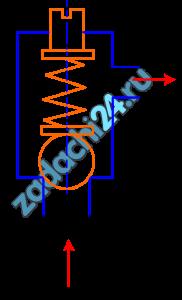 К гидрораспределителю, время срабатывания которого Tз=0,03 с, подводится расход масла (ρ=900 кг/м³, Еж=1,35·109 МПа) Q=1 л/c по латунному трубопроводу длиной l=7,5 м и диаметром D=16 мм. Перед гидрораспределителем установлен шариковый предохранительный клапан диаметром d=12 мм, жесткость пружины которого с1=50 Н/мм. Определить величину предварительного поджатия пружины х0, при котором клапан срабатывает при гидравлическом ударе, если толщина стенки трубопровода δ=1 мм, модуль упругости латуни Е=1,13·1011 Па, начальное давление р0=0,5 МПа.