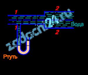 Последовательно соединенные трубопроводы с водой имеют U-образный ртутный манометр (рис. 4). Рассчитать давления и скорости воды в двух сечениях данных трубопроводов, пренебрегая потерями напора, если Q=10 л/c; d1=5 см; d2=10 см; ρ=1000 кг/м³; ρрт=13,6·103 кг/м³; Δh=700 мм рт.ст.; Н=1 м.