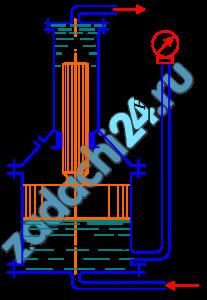Определить давление р в верхнем цилиндре гидропреобразователя (мультипликатора), если показание манометра, присоединенного к нижнему цилиндру, равно рм=0,48 МПа. Поршни перемещаются вверх, причем сила трения составляет 10% от силы давления жидкости на нижний поршень. Вес поршней G=4 кН. Диаметры поршней: D=400 мм, d=100 мм; высота Н=2,5 м; плотность масла ρ=900 кг/м³.