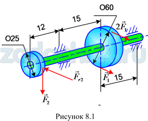 На вал жестко насажены шкив и колесо, нагруженные, как показано на рис.8.1. Определить силы F2, Fr2=0,4F2, а также реакции опор, если значение силы F1 задано. Данные для варианта — в табл.8.1.