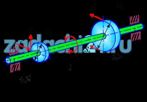 Расчеты при сложном сопротивлении  На вал, равномерно вращающийся в подшипниках с частотой n и передающий мощность P, насажены: зубчатое колесо диаметром D1, на которое действуют силы Ft  и  Fr=0,4Ft, и шкив ременной передачи диаметром D2, на который действуют силы натяжения ветвей ремня S1 и S2=0,2S1  (рис.6.1).  Определить диаметр вала d по третьей теории прочности, если коэффициент запаса прочности по пределу текучести sT=[kT]=2.