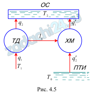 В отопительной системе ОС (рис. 4.5) тепловой двигатель ТД приводит в действие холодильную машину ХМ, отбирающую теплоту от природного теплового источника ПТИ. Вода в отопительной системе ОС, нагревающаяся за счет теплоты, отводимой от двигателя и от холодильной машины, является одновременно холодильником для тепловой и термостатом высокой температуры для холодильной машины. Определить, в каком соотношении находятся между собой количества теплоты, подводимой при сгорании топлива и отбираемой холодильной машиной от природного резервуара. Известно, что температура в котле паровой машины 300 ºС, в отопительной системе 65 ºС. Температура грунтовой воды 5 ºС. Теплотворная способность топлива 43·103 кДж/кг.