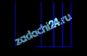 Определить линейную плотность теплового потока для трубки парового котла (λТ=40 Вт/(м·К)), если внутренний диаметр паропровода dвн, мм, наружный - dнар, мм. Наружная сторона трубки омывается дымовыми газами с температурой tж1, ºС, а внутри трубок движется вода с температурой tж2, ºС. Снаружи трубка покрыта слоем сажи (λс=0,07 Вт/(м·К)) толщиной 1,5 мм, а с внутренней стороны – слоем накипи (λн=0,15 Вт/(м·К)) толщиной 2,5 мм. Коэффициент теплоотдачи от дымовых газов к стенке трубки α1, Вт/(м²·К), а со стороны воды - α2, Вт/(м²·К). Определить также температуры на поверхностях трубки, сажи и накипи. Как изменится линейная плотность теплового потока для «чистой» трубки (без сажи и накипи) при прочих неизменных условиях. Изобразить график изменения температуры по толщине слоёв стенки трубки, сажи и накипи и в пограничных слоях (график выполнить в масштабе). Исходные данные принять по табл. 1.5 в соответствии с Вашим вариантом задания.