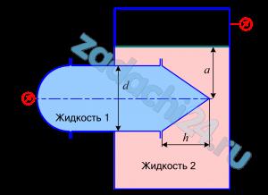 Горизонтальный цилиндрический сосуд диаметром d с полусферической и конической крышками заполнен жидкостью с плотностью ρ1=1000 кг/м³. Правая половина цилиндра (с конической крышкой) вставлена в замкнутый резервуар и находится под уровнем другой жидкости ρ2 на глубине а=2 м.  Определить горизонтальные и вертикальные составляющие сил давления жидкости на полусферическую и коническую крышки, если показания вакуумметра рвак и манометра рм известны.