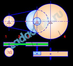 Вращательное движение тела  Вал электродвигателя, связанный со шкивом 1 ременной передачи, вращается равнозамедленно (схема 1, рис. 5.1) или равноускоренно (схема 2, рис. 5.1) в течение t секунд. Найти передаточные числа передач, угловые скорости и угловые ускорения звеньев, скорость и ускорения указанной точки M для момента времени t1.