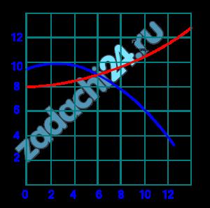 Центробежный насос работает с частотой вращения n1=1500 об/мин и перекачивает жидкость по трубопроводу, для которого задана кривая потребного напора Нпотр=f(Q) (см. рис.). На том же графике дана характеристика насоса Нн при указанной частоте вращения. Какую частоту вращения нужно сообщить данному насосу, чтобы увеличить подачу жидкости в два раза?
