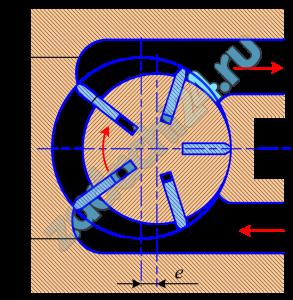 Пластинчатый насос имеет следующие размеры: диаметр внутренней поверхности D=100 мм; эксцентриситет е=10 мм; толщина пластин δ=3 мм; ширина пластин b=40 мм. Определить мощность, потребляемую насосом при частоте вращения n=1450 об/мин и давлении на выходе из насоса р=5 МПа. Механический к.п.д. принять равным ηм=0,9.
