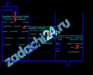 Вода по трубе Т подается в резервуар А, откуда через сопло диаметром d1=8 мм перетекает в резервуар Б. Далее через внешний цилиндрический насадок d2=10 мм вода попадает в резервуар В и, наконец, вытекает в атмосферу через внешний цилиндрический насадок d3=6 мм. При этом Н=1,1 м; b=25 мм. Определить расход воды через систему и перепады уровней h1 и h2. Коэффициенты истечения принять: μ1=0,97, μ2=μ3=0,82.