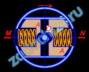 В регуляторе имеются гири А массы 30 кг, которые могут скользить вдоль горизонтальной прямой MN; эти гири соединены пружинами с точками M и N; центры тяжести гирь совпадают с концами пружин. Расстояние конца каждой пружины от оси O, перпендикулярной плоскости рисунка, в ненапряженном состоянии равно 5 см, изменение длины пружины на 1 см вызывается силой в 200 Н. Определить расстояние центров тяжести гирь от оси О, когда регулятор, равномерно вращаясь вокруг оси О, делает 120 об/мин.