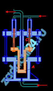 Гидравлический мультипликатор (повыситель давления) получает от насоса воду под избыточным давлением р1=0,5 МПа. При этом заполненный водой подвижный цилиндр А с внешним диаметром D=200 мм скользит по неподвижной скалке С, имеющей диаметр d=50 мм, создавая на выходе из мультипликатора давления р2. Определить давление р2, принимая силу трения в сальниках равной 10 % от силы, развиваемой на цилиндре давлением р1, и пренебрегая давлением в линии обратного хода. Вес подвижных частей мультипликатора G=2000 Н.