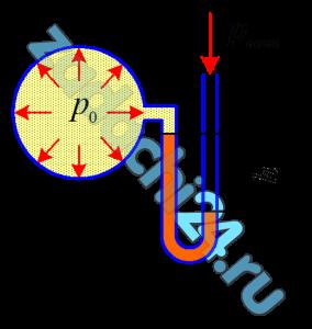Определить показание ртутного вакуумметра h (рис. 2.28), если вакуумметрическое давление в сосуде рв=24,5 кПа.