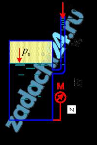Манометр, подключенный к закрытому резервуару с нефтью (ρн=850 кг/м³), показывает избыточное давление рм=45 кПа (рис. 2.30). Определить уровень нефти в резервуаре, если уровень жидкости в пьезометре hp=1,2 м, а расстояние от точки подключения до центра манометра z=0,85 м. Атмосферное давление принять равным ратм=98100 Па.